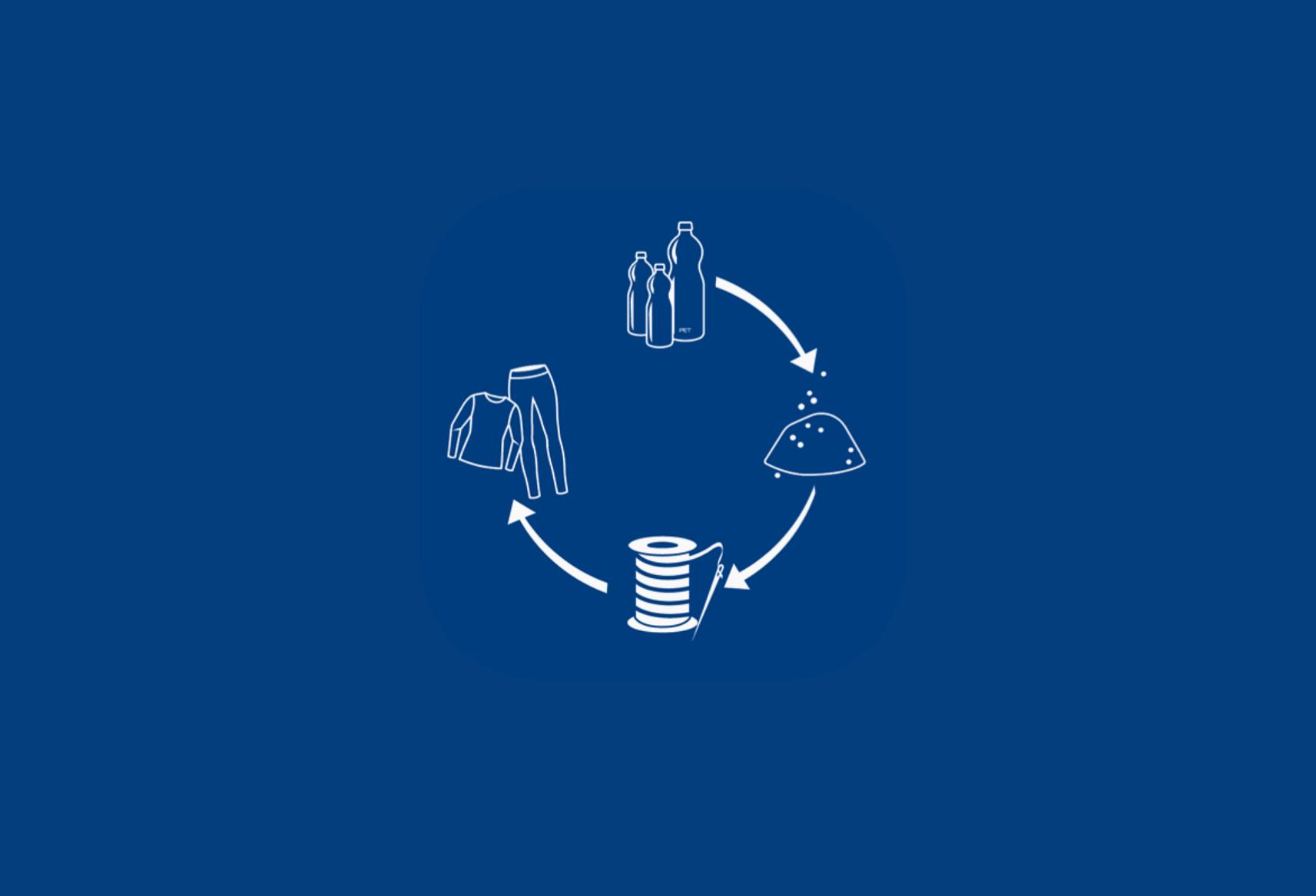 Textilprozess Verwertungskette Blaues Bild