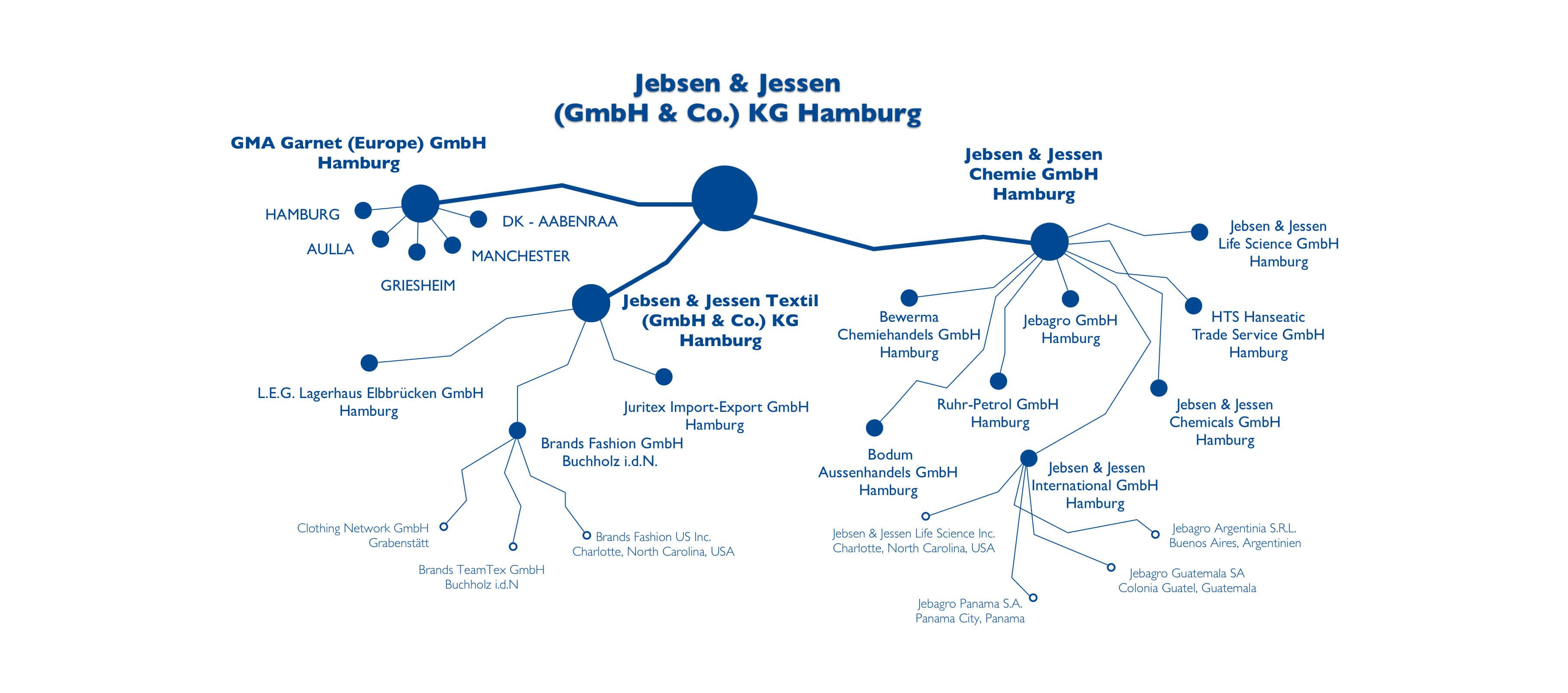 Chemiehandel Jebsen & Jessen, Organigram Desktop