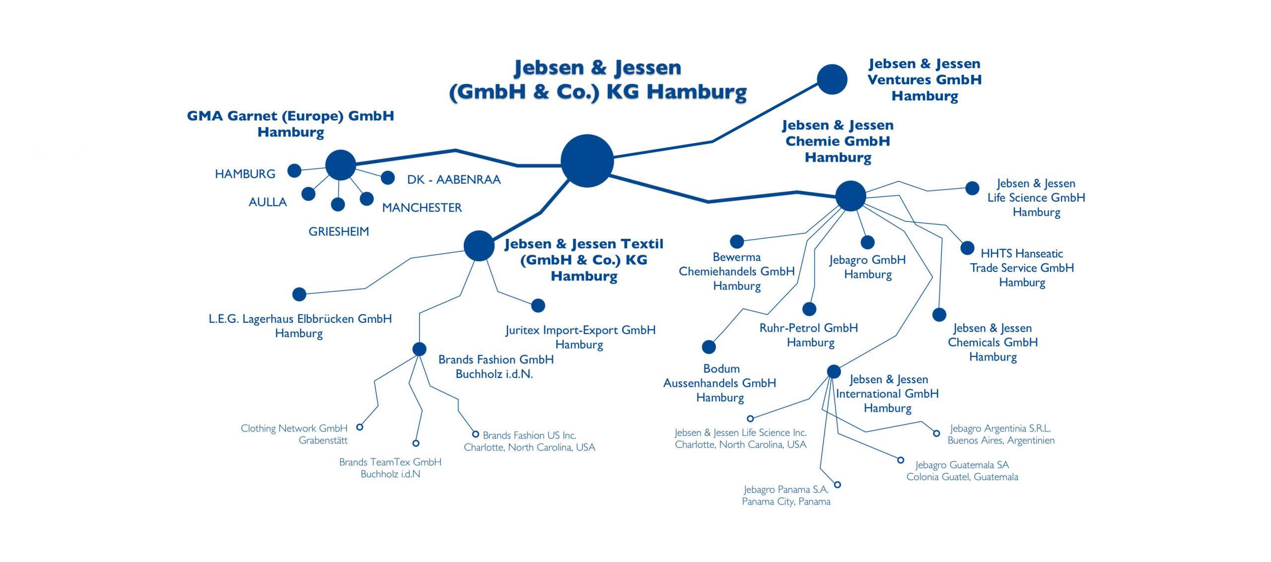 Jebsen & Jessen Organigram
